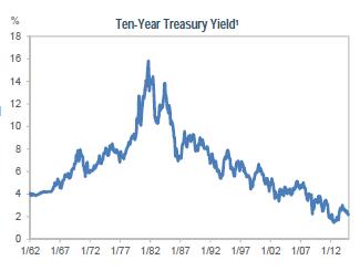 Graph1- Yield