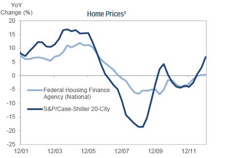 Graph1-housingmarket