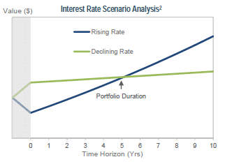 Graph2 - Interest Rate