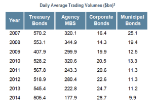 Daily Average Trading Volumes