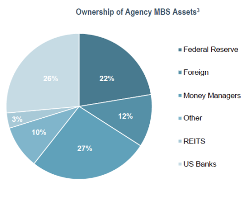 Ownership of Agency MBS Assets