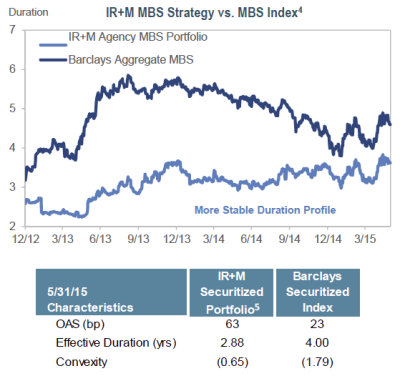 Strategy vs. MBS index
