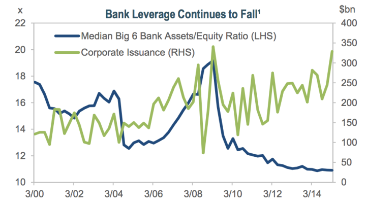Bank Leverage Continues to Fall