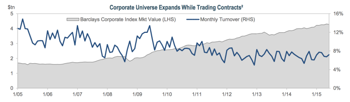 Corporate Universe Expands While Trading Contracts