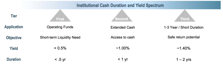 Institutional Cash Duration and Yield Spectrum