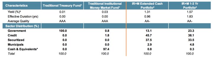IR+M Strategy Characteristics vs. Traditional Money Market Vehicles