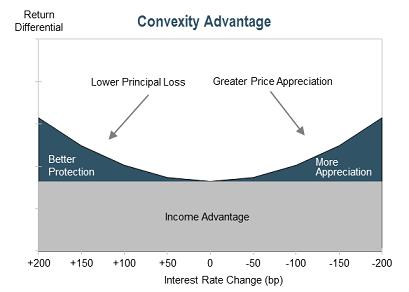 Convexity Advantage