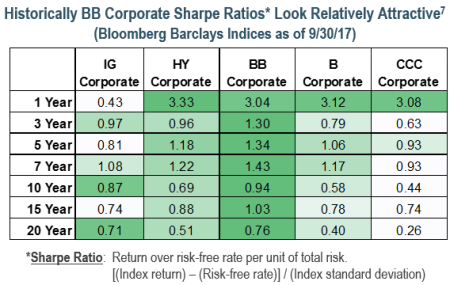 Historically BB Corp Sharpe Ratios Look Relatively Attractive