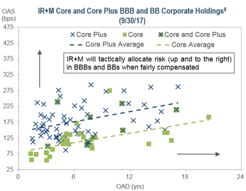 IR+M Core and Core Plus BBB and BB Corporate Holdings