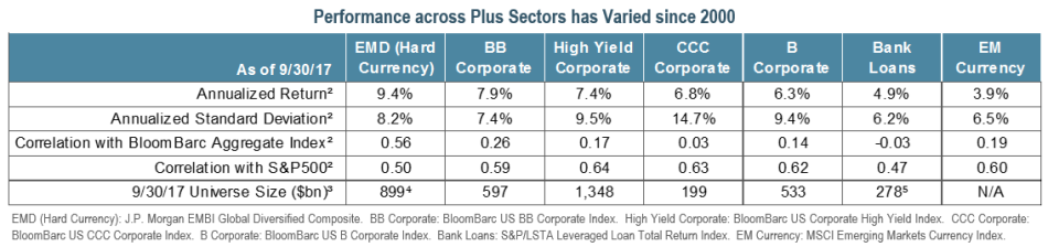 Performance across Sectors has Varied since 2000 - 4