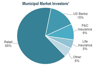 Muni market chart mailer1