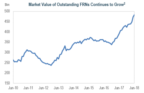 Market Value of Outstanding FRNs Continues to Grow