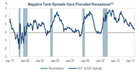 Negative Term Spreads Have Preceeded Recessions