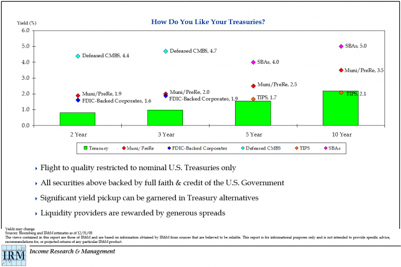 Like Your Treasuries
