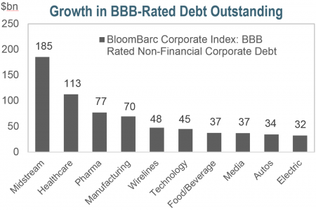 Growth in BBB-Rated Debt Outstanding