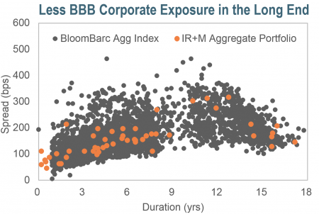 Less BBB Corporate Exposure In the Long End